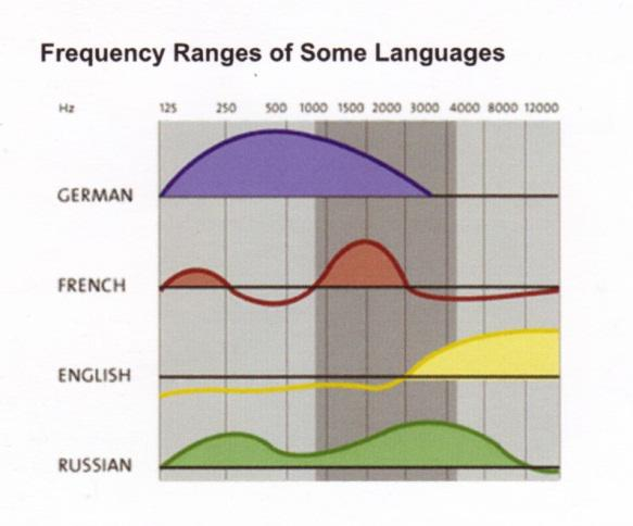 Frequency Ranges of Some Languages